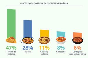 Los españoles gastan casi 2.000 euros al año en bares y restaurantes