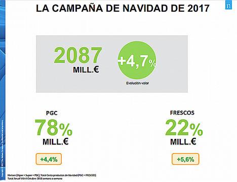 Los españoles gastan en hacer la compra de Navidad 2.000 millones de euros y un 20% se los llevan los frescos