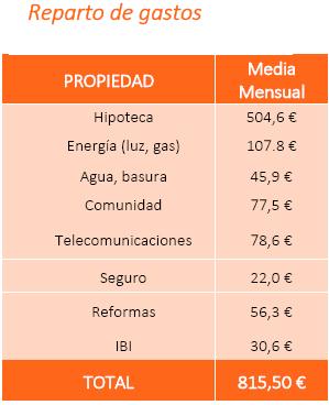 Los españoles gastan una media 816 € al mes para mantener su vivienda en propiedad