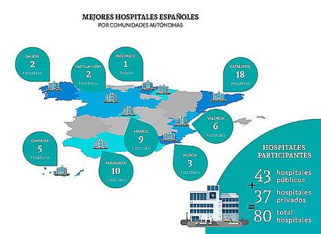 Los mejores hospitales de España reciben un reconocimiento a su labor en los Premios BSH - Best Spanish Hospitals Awards®