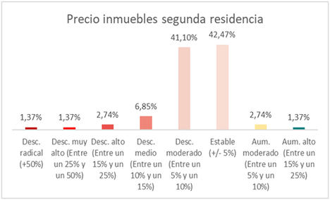 Los inmobiliarios apuntan a una evolución positiva en la compraventa de segunda residencia