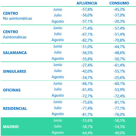 Los madrileños compensaron con su consumo la ausencia de turistas en agosto, según el último índice iTB