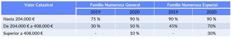 Los madrileños pagarán casi 90 millones de euros menos en impuestos en 2020