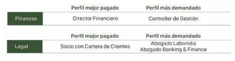 Los perfiles mejor pagados de Finanzas y Legal en España en 2021 son Director Financiero y Socio con Cartera de Clientes