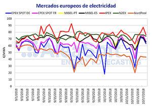 Los precios del mercado eléctrico continúan disminuyendo