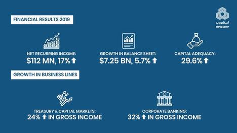 Los resultados financieros de Apicorp 2019 demuestran un fuerte impulso de crecimiento con ingresos netos de 112 millones de dólares