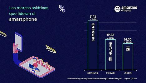 Los smartphones asiáticos firman el mercado español