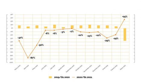 Los talleres cierran el primer trimestre con una caída del 12,6%, según Solera