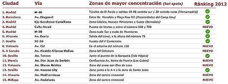 Los túneles de El Pardo en Madrid y la zona del Camp Nou en Barcelona, zonas con más accidentes graves