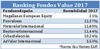 Luces y sombras en 2017 entre los 5 fondos value españoles más conocidos