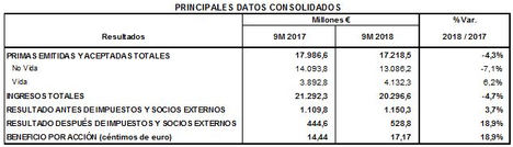 MAPFRE incrementa su beneficio un 18,9%, hasta los 529 millones de euros