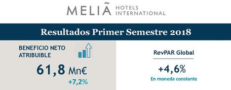 Meliá Hotels International presenta los resultados del primer semestre de 2018