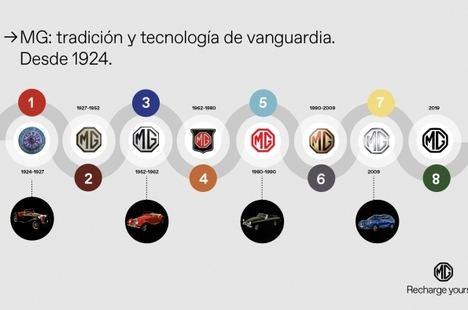 Evolución del logotipo de MG a lo largo de la historia
