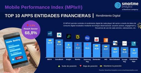 El nuevo grupo Caixa Bank-Bankia muy bien posicionado en banca móvil según datos del Mobile Performance Index (MPIx®)
