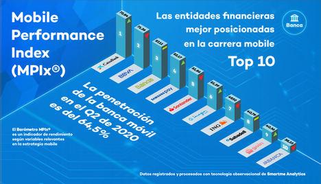 Samsung Pay escala de forma meteórica puestos en la banca móvil española