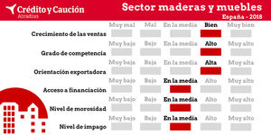 Maderas y Muebles crecerá más del 3% en 2018 gracias al sólido motor exportador