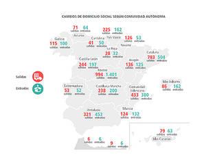 Desde hace tres años Madrid es la comunidad que atrae más empresas y Cataluña la que más pierde