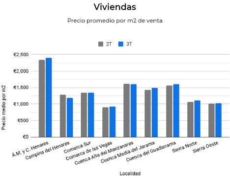 El precio del alquiler por metro cuadrado en Madrid y Barcelona se mantiene estable