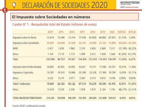 Madrid y Asturias, únicas comunidades de régimen común cuyo porcentaje de recaudación por sociedades con respecto al total nacional supera a la proporción entre su número de empresas y las del conjunto