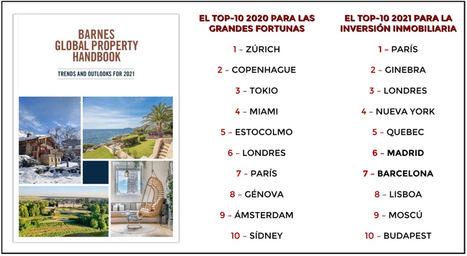 Madrid y Barcelona están en el top-10 mundial de BARNES para la inversión inmobiliaria este año