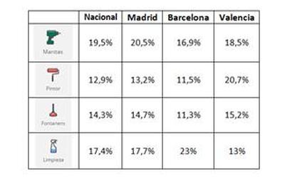 Manitas, fontanero, pintor y limpieza, las 4 profesiones más demandadas por los españoles