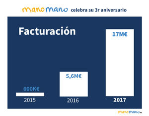 ManoMano.es celebra su tercer aniversario