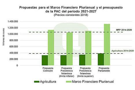 Unión de Uniones alerta de que con la reducción del presupuesto de la PAC, la contribución de la agricultura al cumplimiento del Acuerdo Verde será limitada