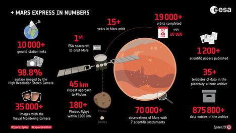 Mars Express en cifras.
