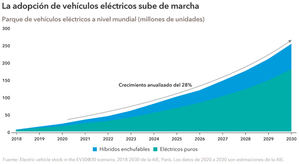 Más allá de Tesla: los coches eléctricos en la autopista del éxito