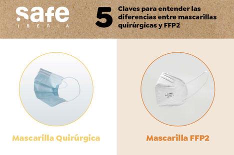 ¿Mascarilla quirúrgica o FFP2? Cinco claves para entender las diferencias entre una y otra