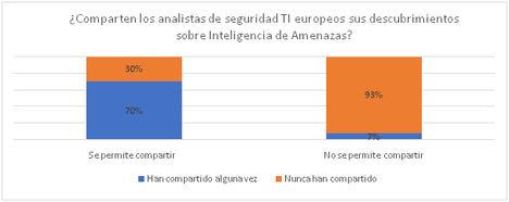 Más del 50% de las empresas europeas prohíben compartir Inteligencia sobre Amenazas