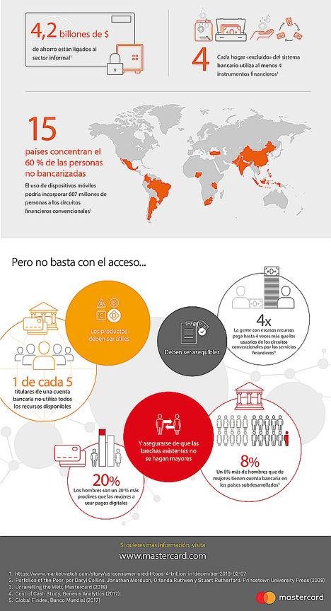 La gestión del dinero a través del móvil podría reducir en más de una tercera parte la población no bancarizada del mundo