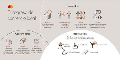 El 79% de los españoles escoge consumir en los comercios locales para ayudar a su reactivación económica