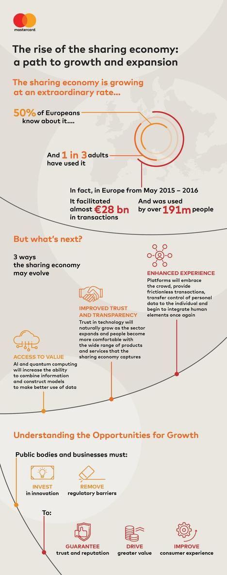 Valor añadido, mayor confianza y una experiencia de usuario mejorada, claves para la economía colaborativa del futuro