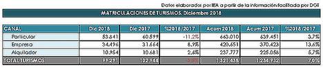 Turismos y vehículos comerciales cierran el año con alzas en las matriculaciones