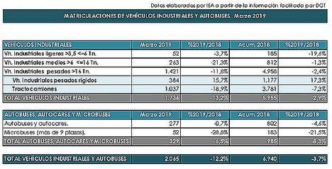 Las ventas de turismos cierran el primer trimestre del año en negativo