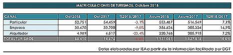 El efecto del WLTP aún se hace notar en las matriculaciones de turismos de octubre