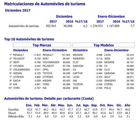 El año 2017 cierra con 1.234.931 turismos matriculados