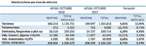 El sector del renting, el único que aumenta sus matriculaciones en octubre