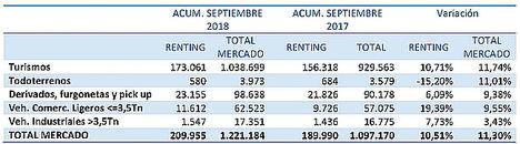 Las matriculaciones de renting acumulan un crecimiento del 10,51% hasta septiembre