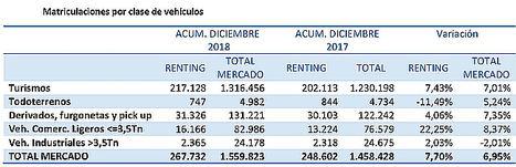 El renting de vehículos cierra sus matriculaciones anuales con un incremento del 7,70%