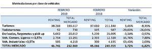 El renting acapara el 20,10% de las matriculaciones de automóviles