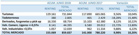 El renting finaliza el semestre con un peso del 18,03% en las matriculaciones y un crecimiento del 9,98%