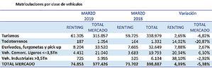 El renting continúa en positivo y cierra el trimestre con un crecimiento de sus matriculaciones del 4,39%