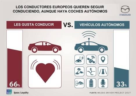 Casi dos tercios de los españoles prefieren conducir al vehículo autónomo
