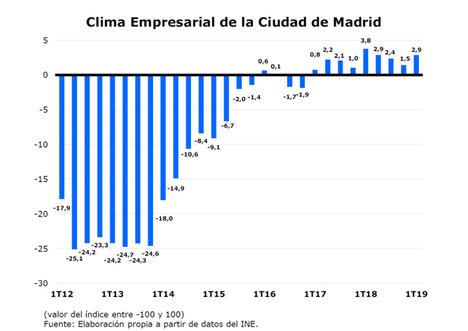 Mejora la confianza empresarial en la ciudad de Madrid