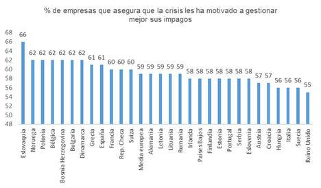 Mejorar la gestión de deuda, una prioridad para 3 de cada 10 empresas españolas