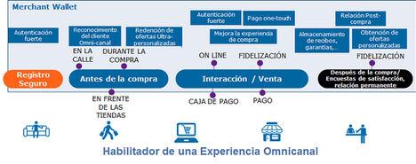 Merchant Wallet automatiza el repostaje y mejora la experiencia del cliente en las Estaciones de Servicio
