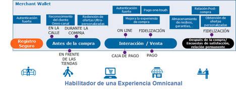 La solución Merchant Wallet mejora la experiencia omnicanal de los clientes y los fideliza