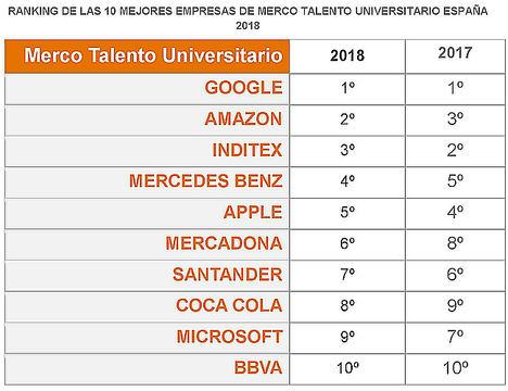 Los universitarios españoles escogen a Google, Amazon e Inditex como las empresas más atractivas para trabajar